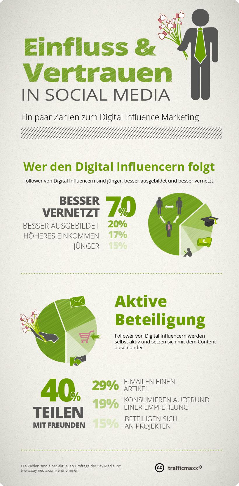 Digital Influence Marketing - Lieber einflussreicher Nutzer, bitte weitersagen