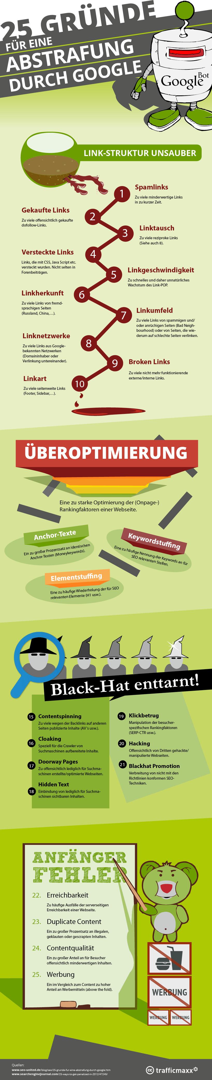 Abstrafung durch Google - Die Gründe als Infografik › trafficmaxx