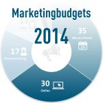 Marketingbudgets Verteilung in 2014