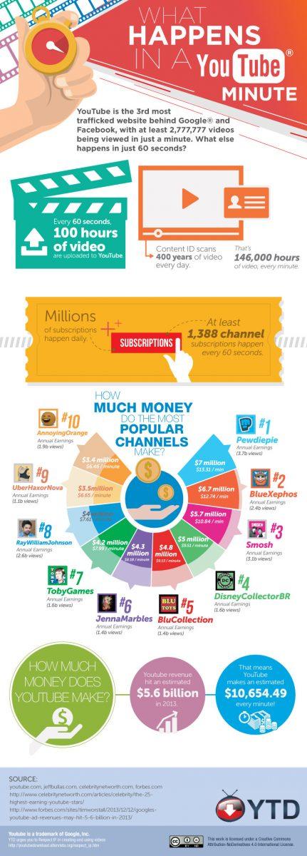 Infografic YouTube 2013
