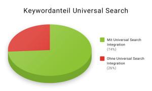 keywordanteil-universal-search-de-300x180