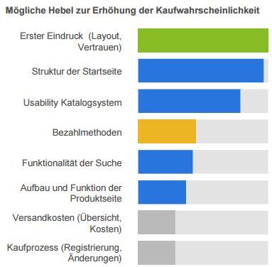 Online-Shop-Studie 2015 statista - Kaufwahrscheinlichkeit