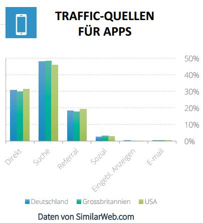 Traffic für Apps - trafficmaxx