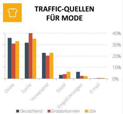 Traffic für Mode - trafficmaxx