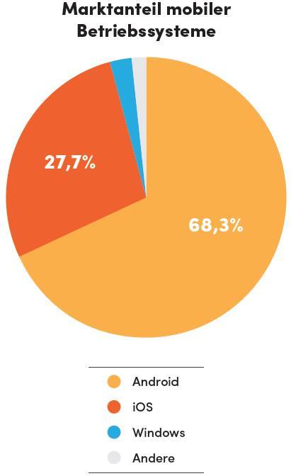 App-Indexing / Studie von Searchmetrics - Marktanteile mobile Betriebssysteme (Deutschland)