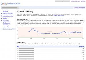 Website-Leistung