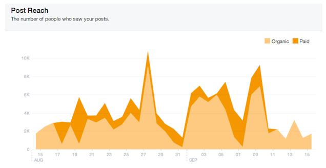 Facebook Page Insights Post Reach