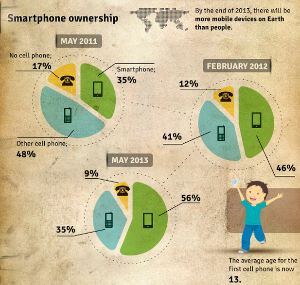 state-of-mobile-2013-smartphone