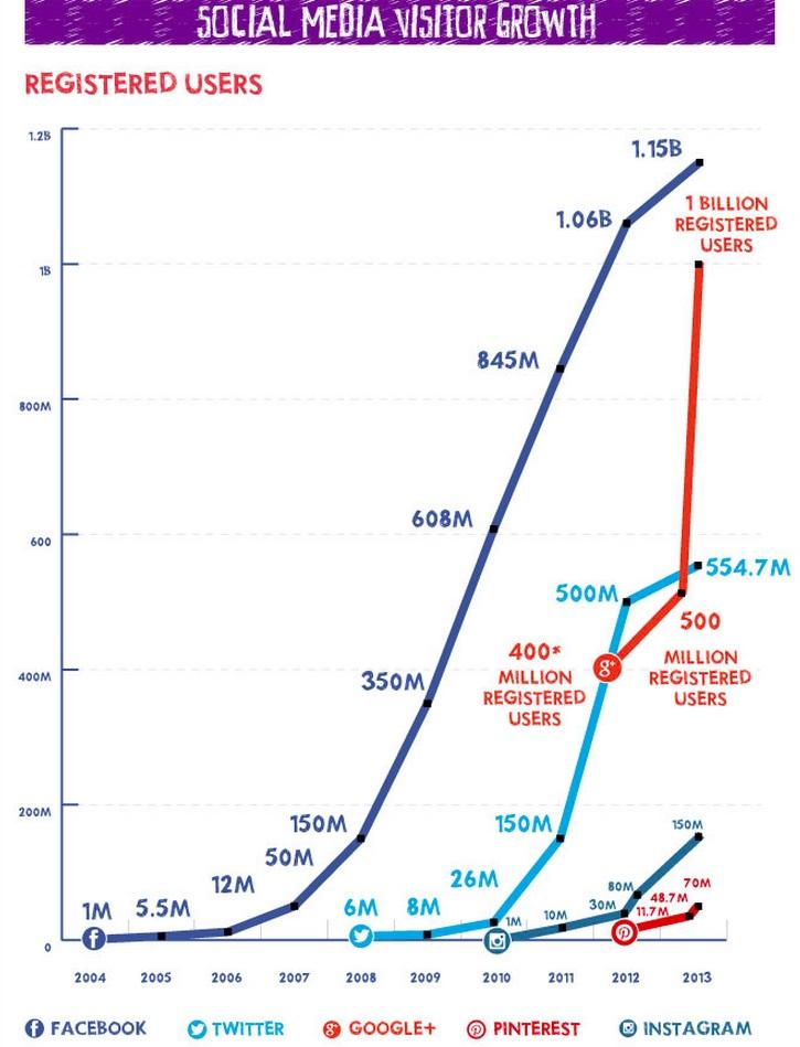 Social Media Wachstum 2013