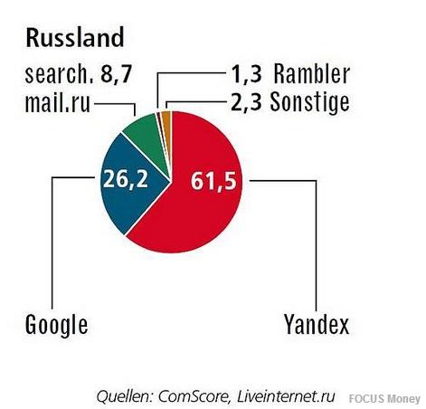 Russland - Marktanteile 2013