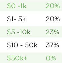 Linkbuilding Ausgaben