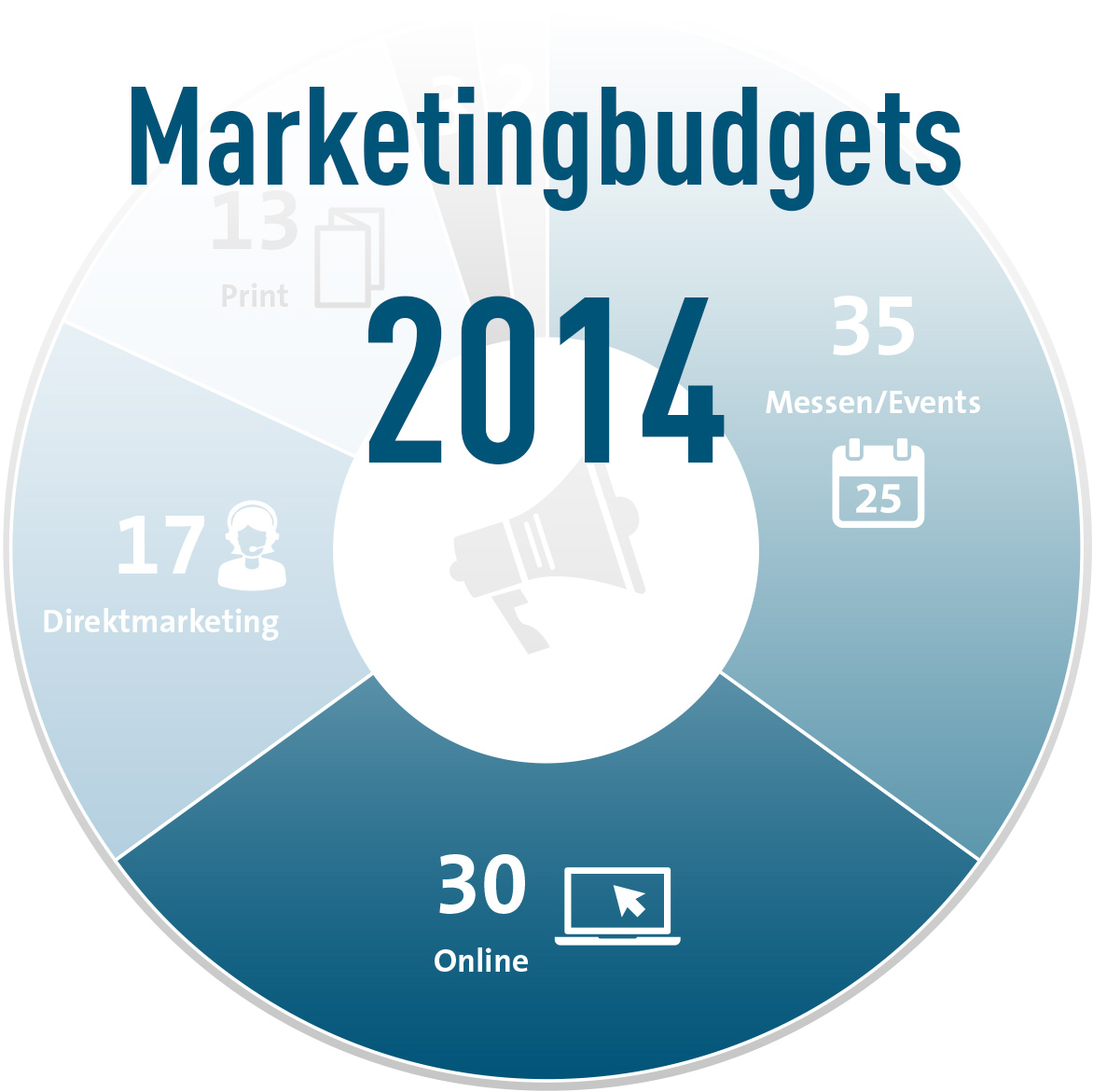 Marketingbudgets Verteilung in 2014
