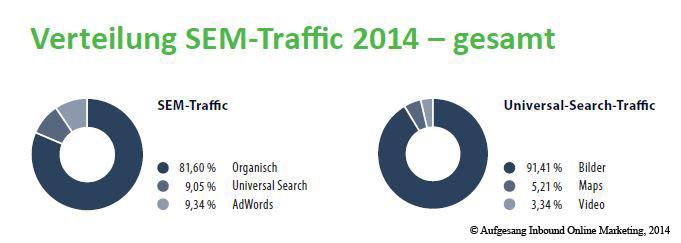 verteilung_SEM_traffic_gesamt_2014