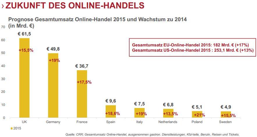 Zukunft Online Handel Europa 2013/2014