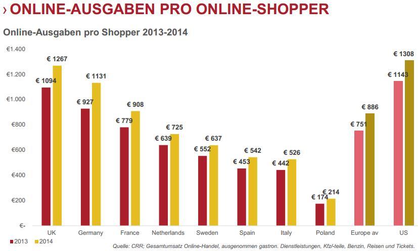 Online Ausgaben Pro Online-Shopper 2013/2014