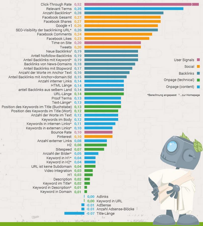 Teil Infografik Ranking-Faktoren 2014