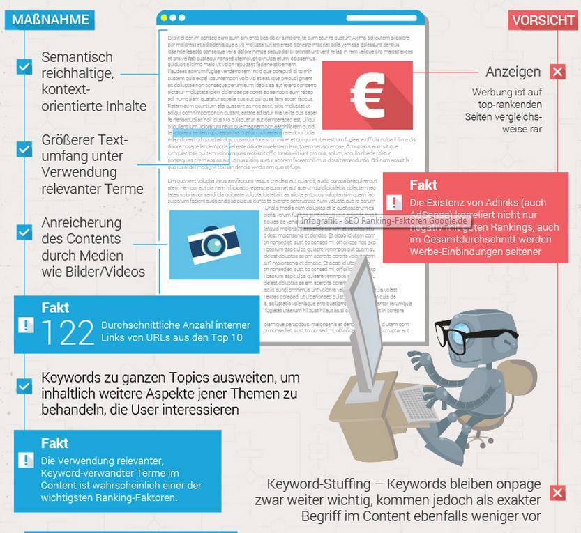 Teil Infografik Ranking-Faktoren 2014 Content