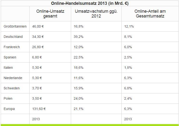 Tabelle Studie E-Commerce 2014