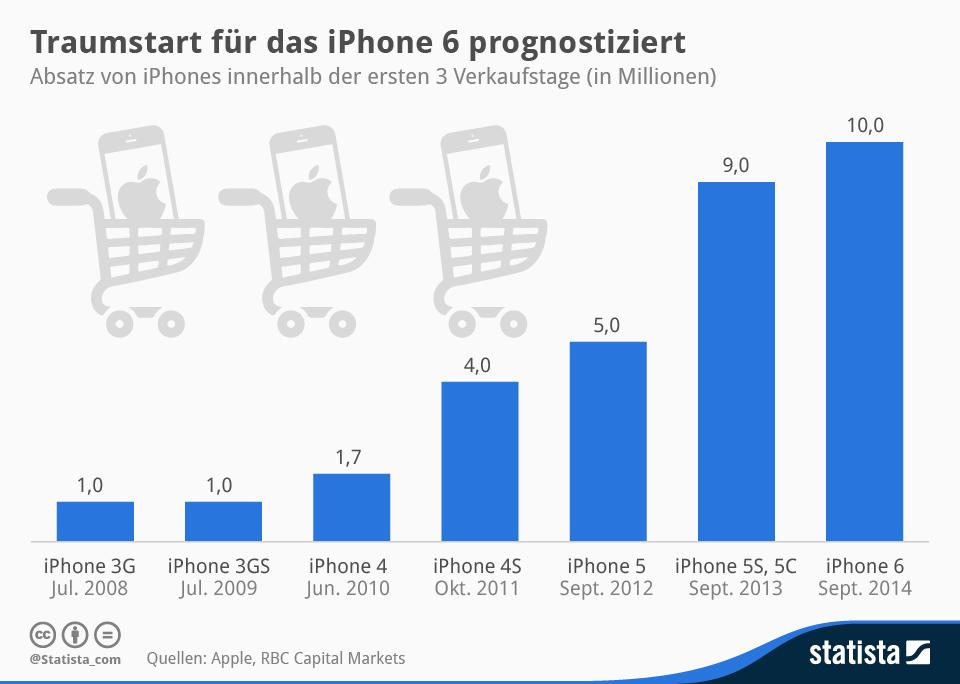infografik_1484_Absatz_von_iPhones_innerhalb_der_ersten_3_Verkaufstage_n