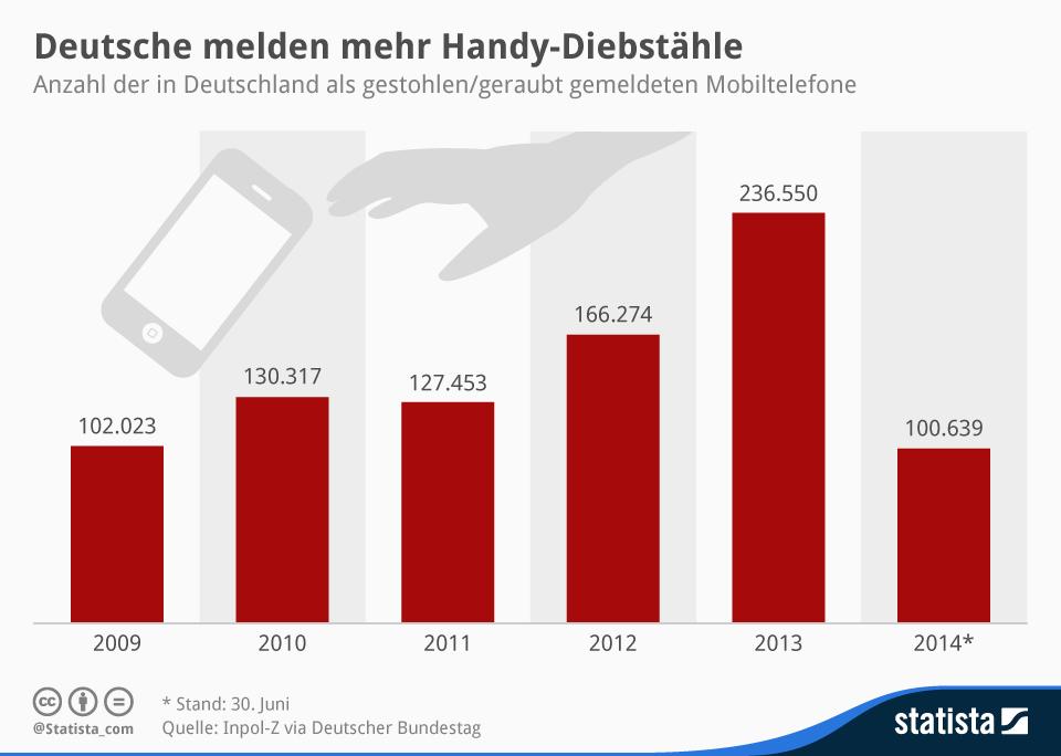 infografik_2565_gestohlene_Mobiltelefone_in_deutschland_n