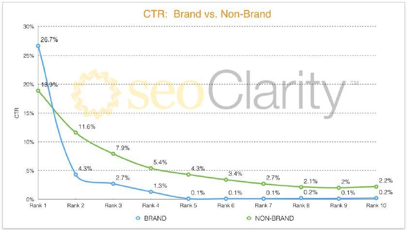 Studie: CTR Brand vs. Non-Brand