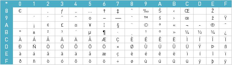 ANSI-Zeichensatz-Tabelle