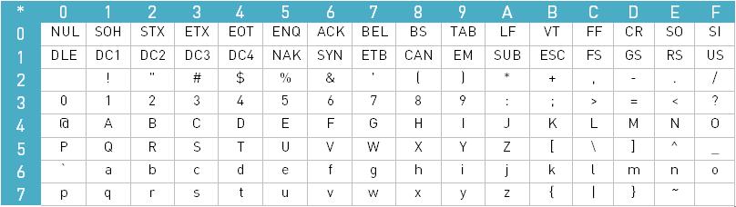 ASCII-Zeichensatz-Tabelle