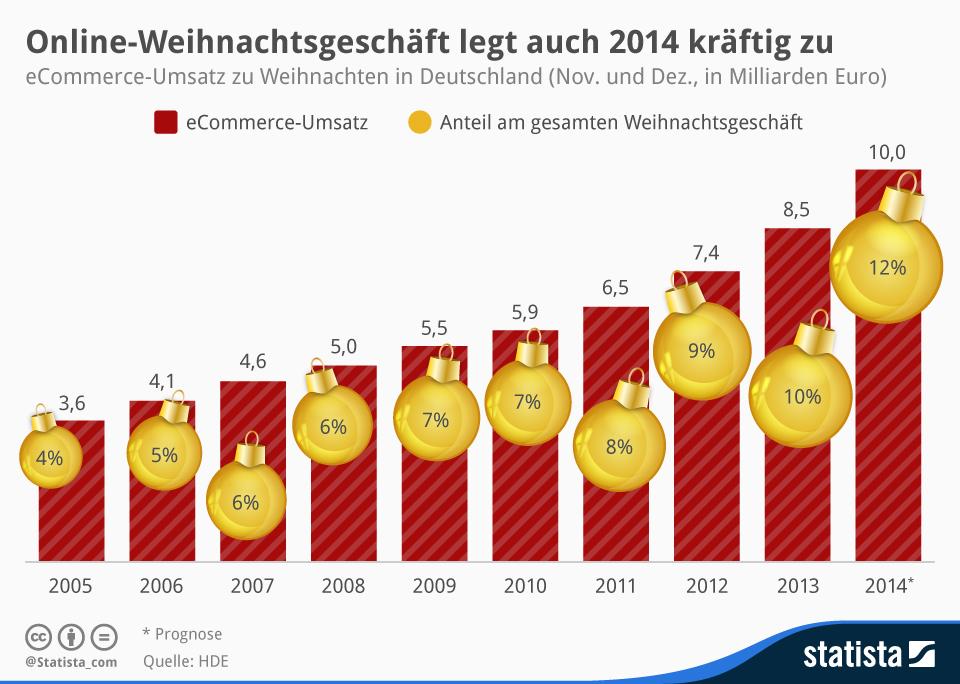 infografik_730_eCommerce_Umsatz_Weihnachtsgeschaeft_n