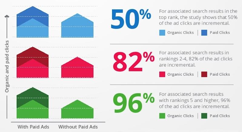 """Die Ergebnisse aus Googles """"Search Ads Pause""""-Studie: 50% der Klicks auf Werbeaneigen sind inkementell (Quelle: Google)"""