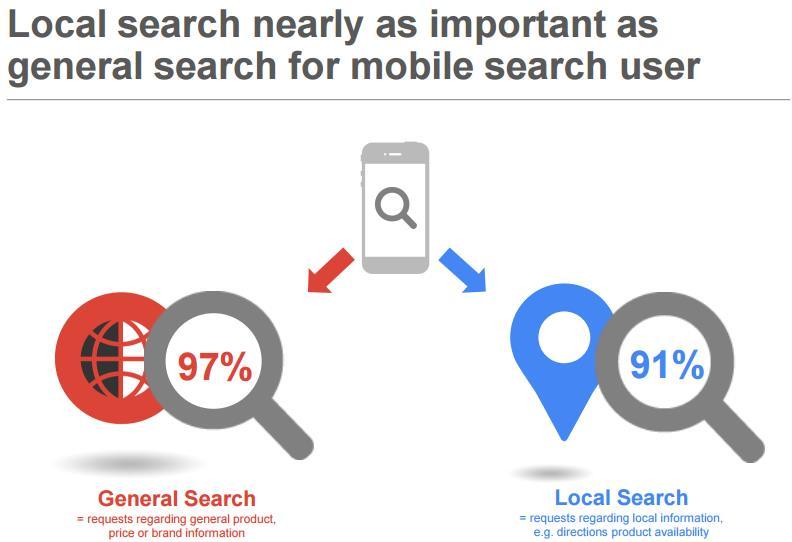 Google Studie Local Search 2015: Allgemeine und lokale Suche