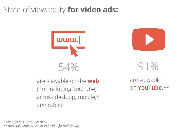 Google Video Ad Studie 7