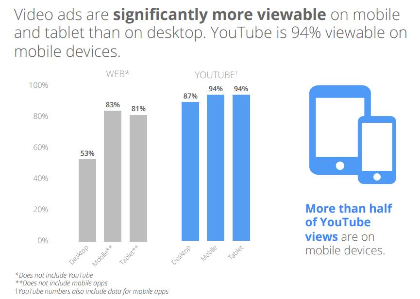 Google Video Ad Studie 9