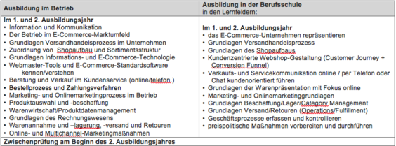 trafficmaxx - E-Commerce-Kaufleute 1. und 2. Lehrjahr