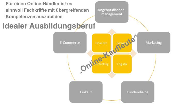 trafficmaxx - Online-Kaufleute // E-Commerce-Kaufleute