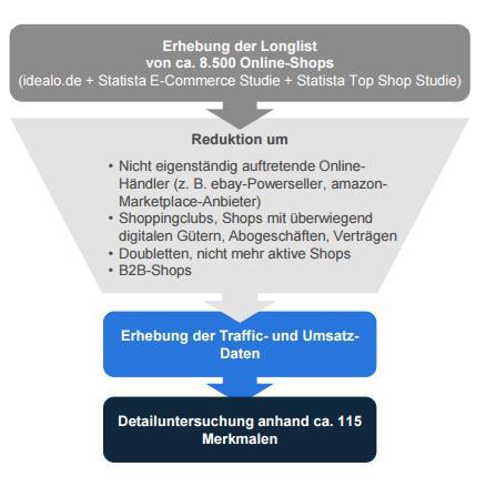Online-Shop-Studie 2015 statista - Erhebung