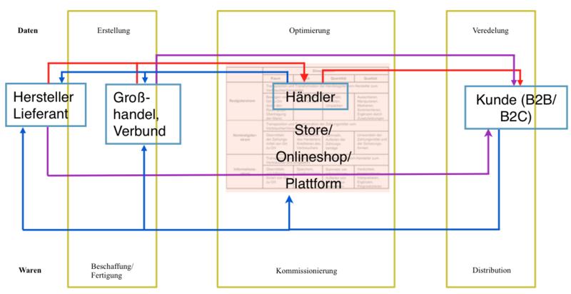 trafficmaxx - E-Commerce-Kaufleute Kompetenzen