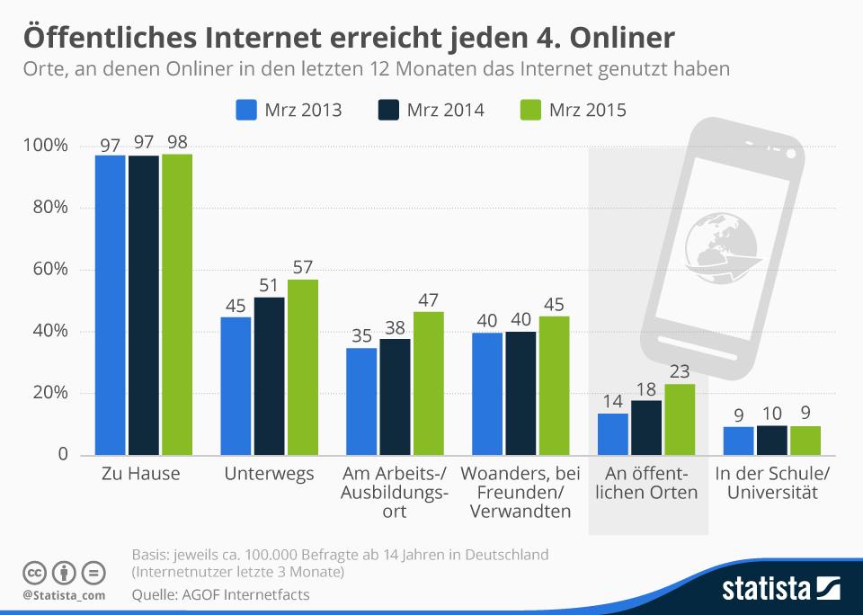 trafficmaxx - infografik_1368_orte_an_denen_das_internet_genutzt_wird_n