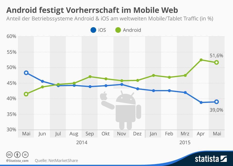 trafficmaxx - infografik_2526_anteil_android_ios_am_weltweiten_mobile_traffic_n (1)