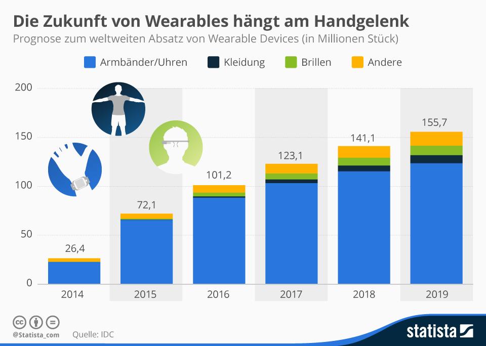 trafficmaxx - infografik_3364_wearable_absatzprognose_n