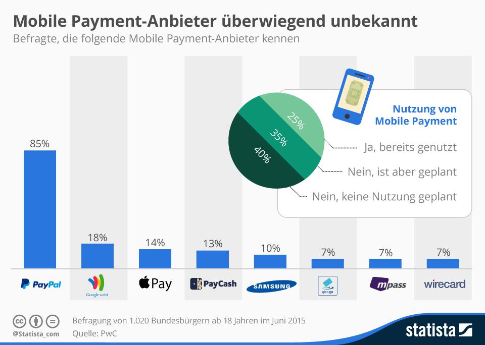 trafficmaxx - infografik_3578_bekanntheit_von_mobile_payment_anbietern_n