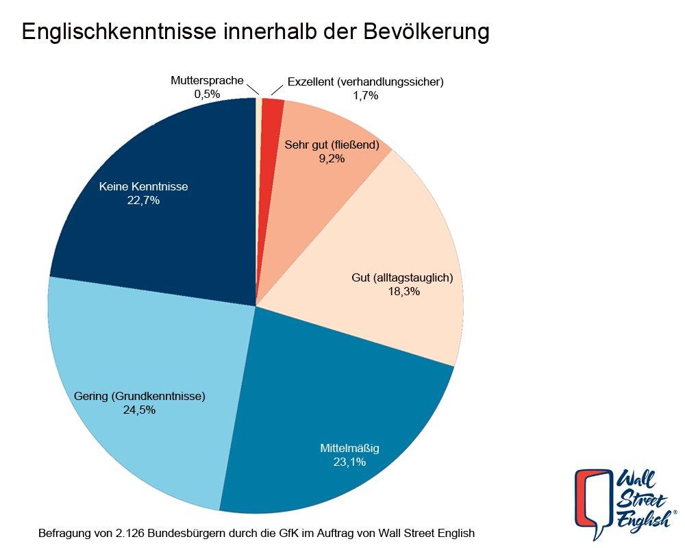 Englischkenntnisse innerhlab der Bevölkerung - Deutschland