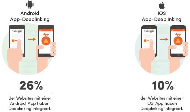 App-Indexing / Studie von Searchmetrics - App-Indexing-Verbreitung Top100 Websites