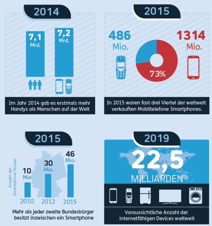 Nutzung Mobile Devices 2014 bis 2019