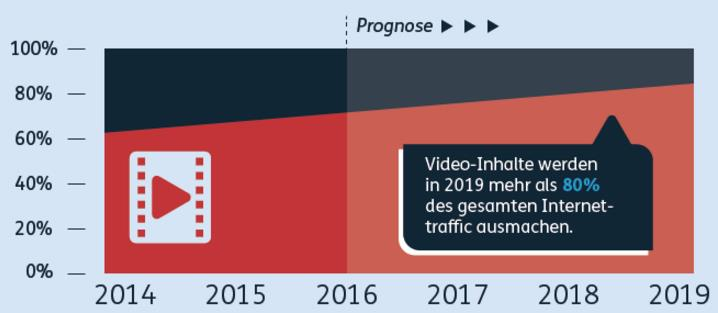 Traffic Video 2014 bis 2019