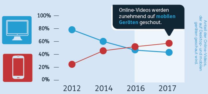 Video-Konsum Desktop versus Mobile Devices