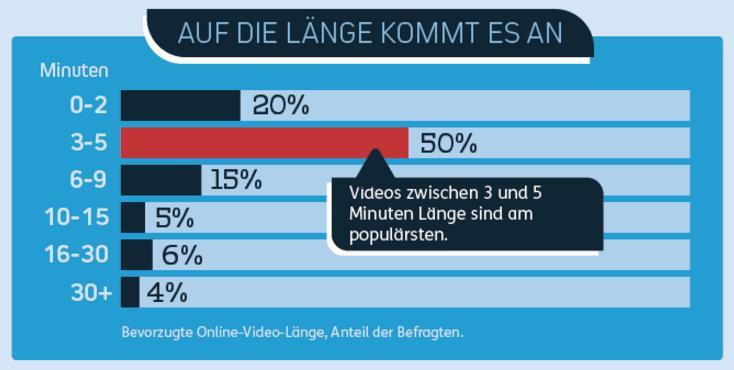 Ideale Video-Länge für Mobile Videos