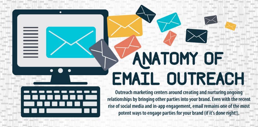 Titelbild Infografik Anatomy of Email Outreach