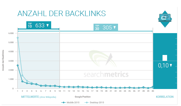 backlinks ranking faktor mobile suche