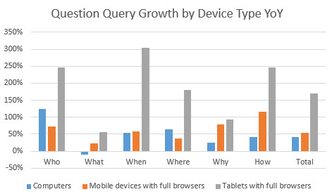 question-query-growth-bydevice