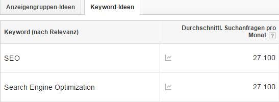 Keyword Planer: SEO